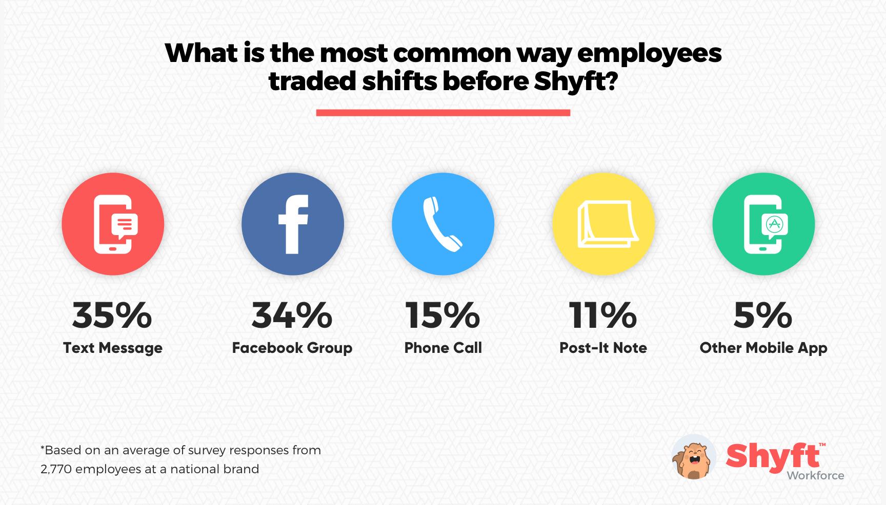 shyft-case-study-stats-graph