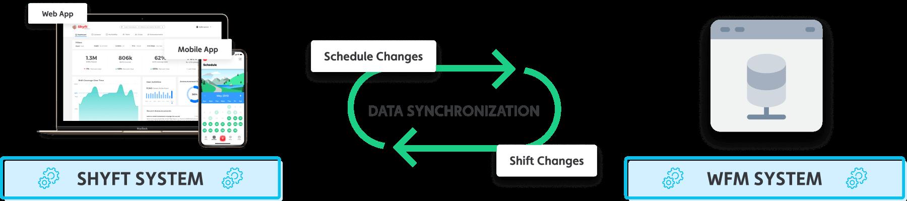 shyft_wfm_partners_diagram