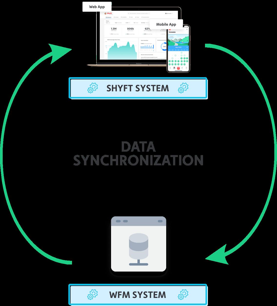 wfm-partners-mobile-diagram